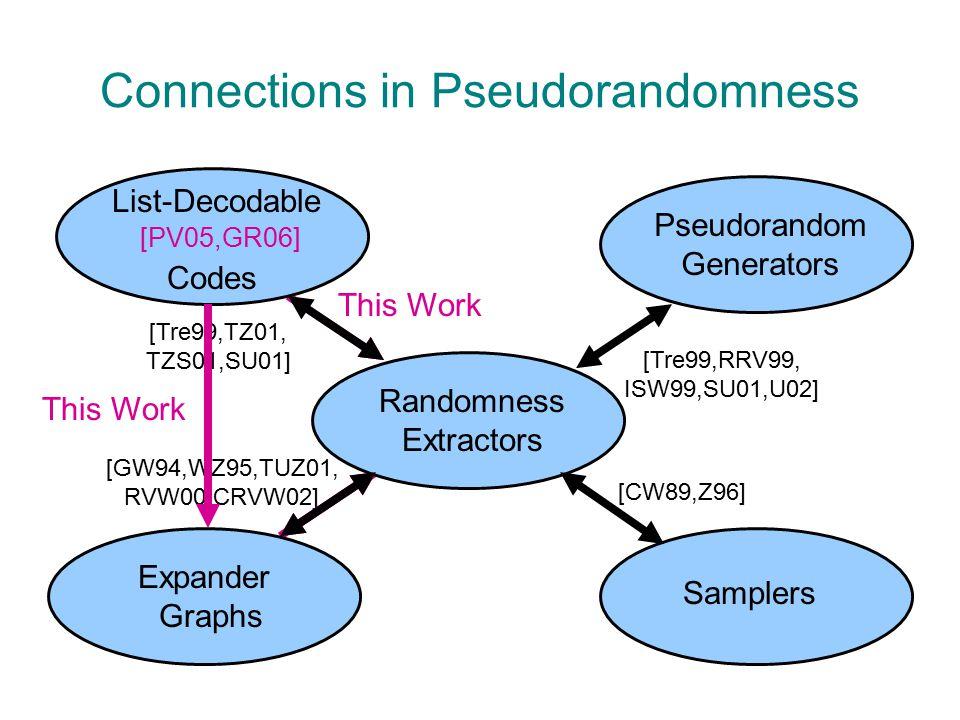 Extractors: Original Motivation [SV84,Vaz85,VV85,CG85,Vaz87,CW89,Zuc90,Zuc91] Randomization is pervasive in CS –Algorithm design, cryptography, distributed computing, … Typically assume perfect random source.
