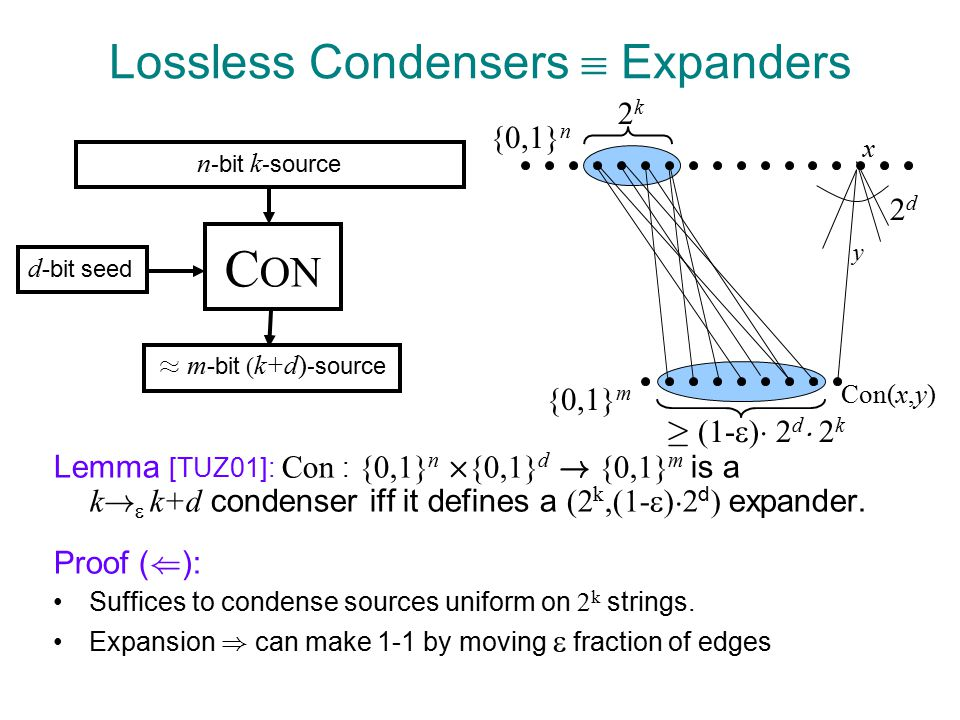 2k2k Lossless Condensers  Expanders Lemma [TUZ01]: Con : {0,1} n £ {0,1} d .