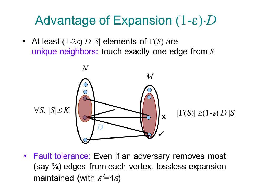 Proof of Expansion: Step 1  ( f,y ) = (y, f(y), (f h mod E)(y), …, (f h m-1 mod E)(y)) f = poly of degree · n-1, E = irreducible of degree n Thm: For A=q-nmh, K= h m, |T| · AK-1 ) |LIST(T)| · K-1.