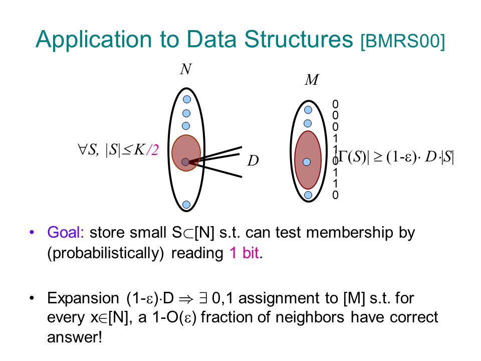 Application to Data Structures [BMRS00] Size: M=O(K ¢ log N) with optimal expander  (K ¢ log N) necessary to represent set.