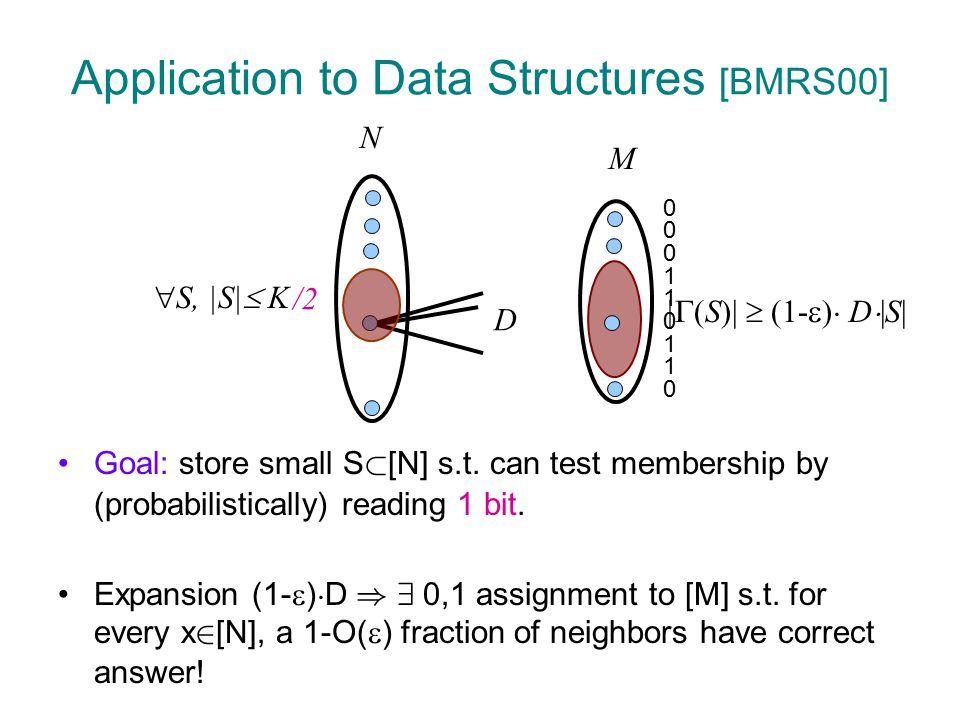 2k2k Lossless Condensers  Expanders Lemma [TUZ01]: Con : {0,1} n £ {0,1} d .