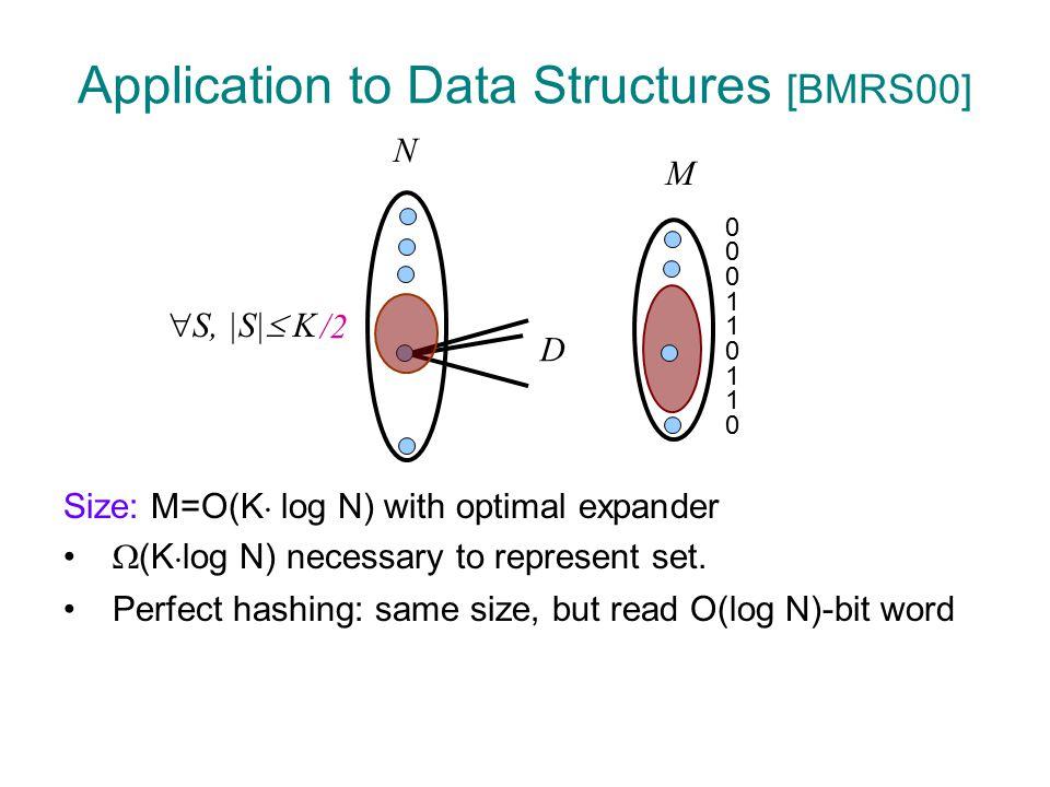 Explicit Constructions Nonconstructive O(log(N/M)) (1-  ) ¢ DO(KD  Ramanujan graphs […LPS86,M88] O(1) ¼ D/2 [Kah94] N Zig-zag  CRVW02] O(1) (1-  ) ¢ D  N Ta-Shma, Umans, Zuckerman [TUZ01] polylog(N) quasipoly(log N) (1-  ) ¢ D quasipoly(KD) poly(KD) Our Result polylog(N) (1-  ) ¢ D poly(KD) degree D expansion A |right-side| M   arbitrary constant.
