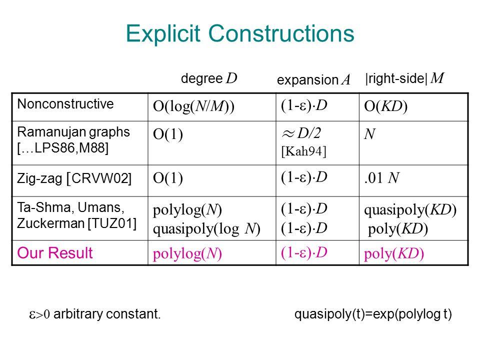 Proof of Expansion: Wrap-Up  ( f,y ) = (y, f(y), (f h mod E)(y), …, (f h m-1 mod E)(y)) f = poly of degree · n-1, E = irreducible of degree n Thm: For A=q-nmh, K= h m, |T| · AK-1 ) |LIST(T)| · K-1.