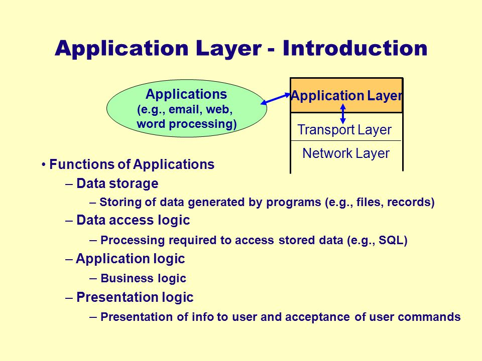 Application Layer - Introduction Application Layer Network Layer Transport Layer Applications (e.g., email, web, word processing) Functions of Applica