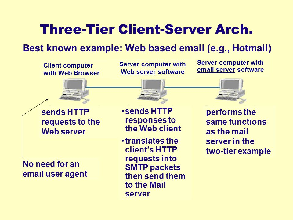Three-Tier Client-Server Arch. Client computer with Web Browser Server computer with Web server software Server computer with email server software pe