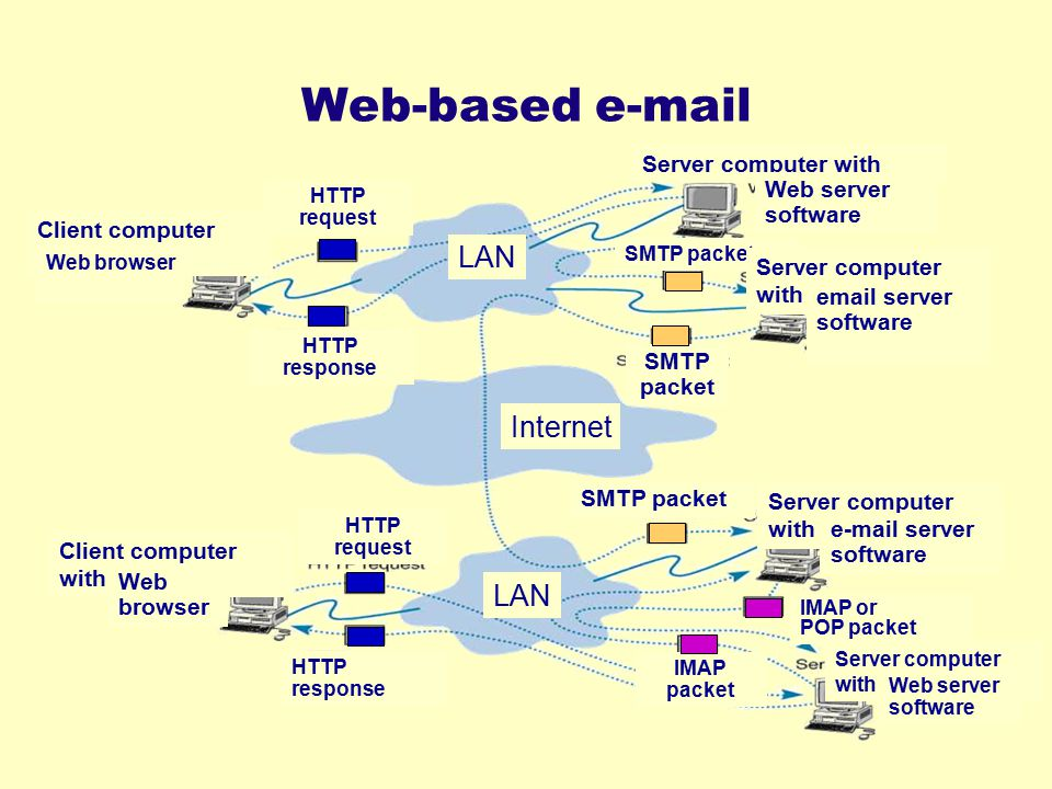 Web-based e-mail LAN SMTP packet Internet Client computer with Server computer with Web server software email server software e-mail server software I