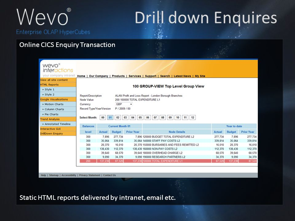 Drill down Enquires Online CICS Enquiry Transaction Static HTML reports delivered by intranet, email etc.