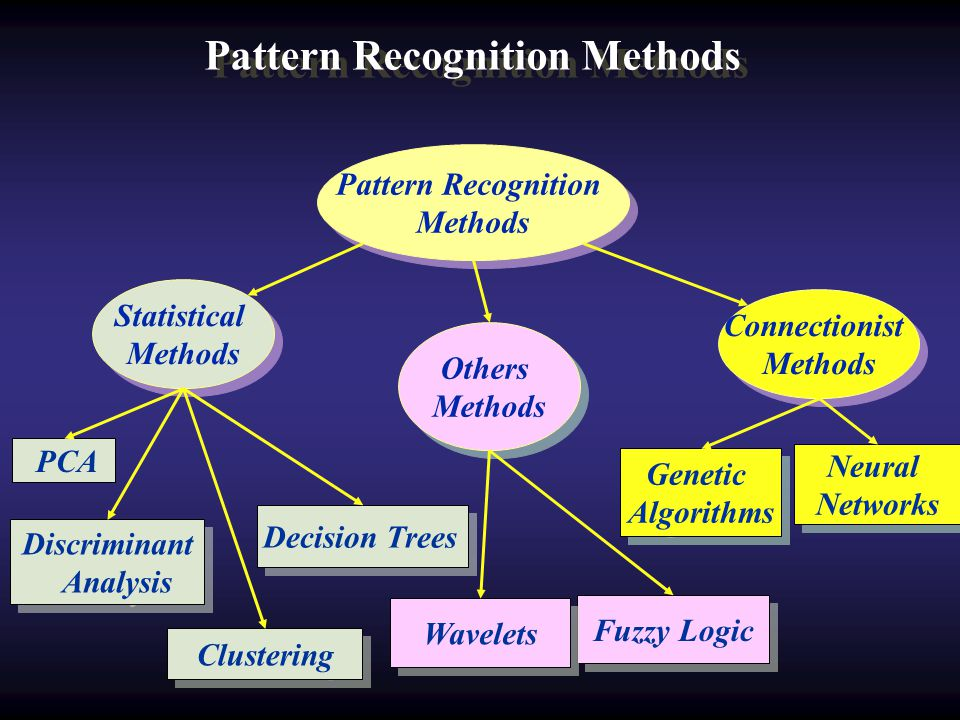 Pattern Recognition Methods Pattern Recognition Methods Fuzzy Logic Neural Networks Neural Networks Genetic Algorithms Genetic Algorithms Pattern Recognition Methods Statistical Methods Statistical Methods Connectionist Methods Connectionist Methods Others Methods Others Methods Wavelets PCA Decision Trees Discriminant Analysis Discriminant Analysis Clustering