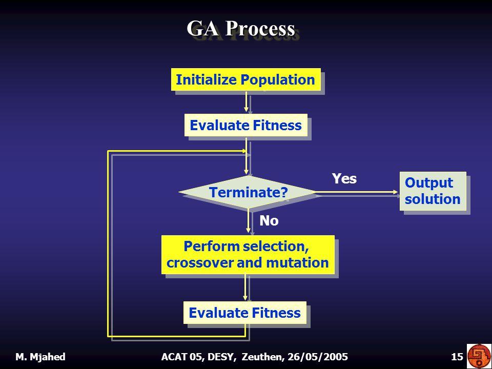 GA Process Initialize Population Terminate.