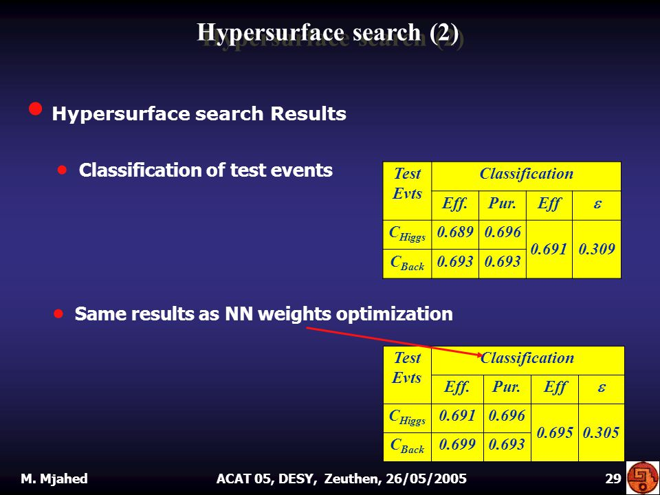 Hypersurface search Results Test Evts Classification Eff.Pur.Eff  C Higgs 0.6890.696 0.6910.309 C Back 0.693  Classification of test events  Same results as NN weights optimization Hypersurface search (2) M.
