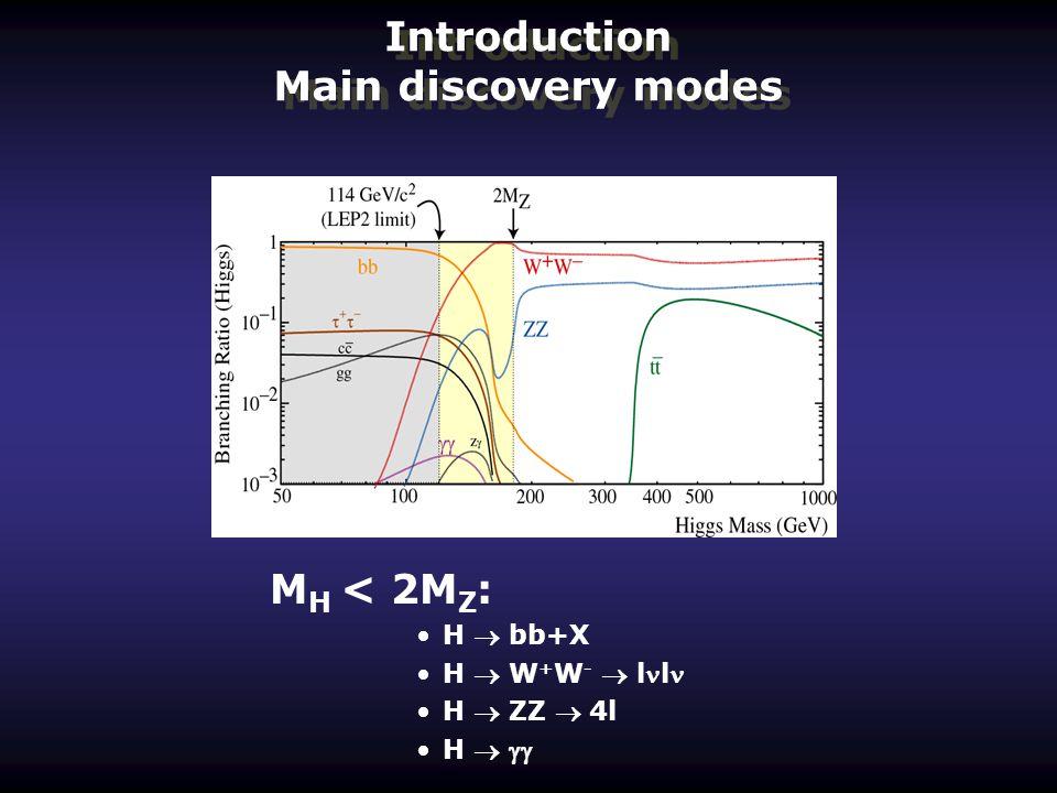 Introduction Main discovery modes M H < 2M Z : H  bb+X H  W + W -  l l H  ZZ  4l H  
