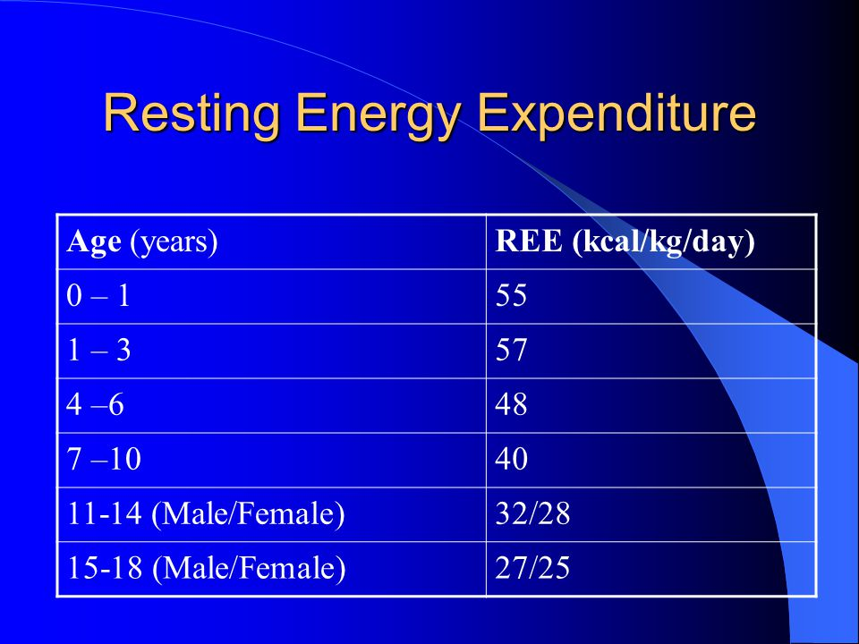Resting Energy Expenditure Age (years)REE (kcal/kg/day) 0 – 155 1 – 357 4 –648 7 –1040 11-14 (Male/Female)32/28 15-18 (Male/Female)27/25
