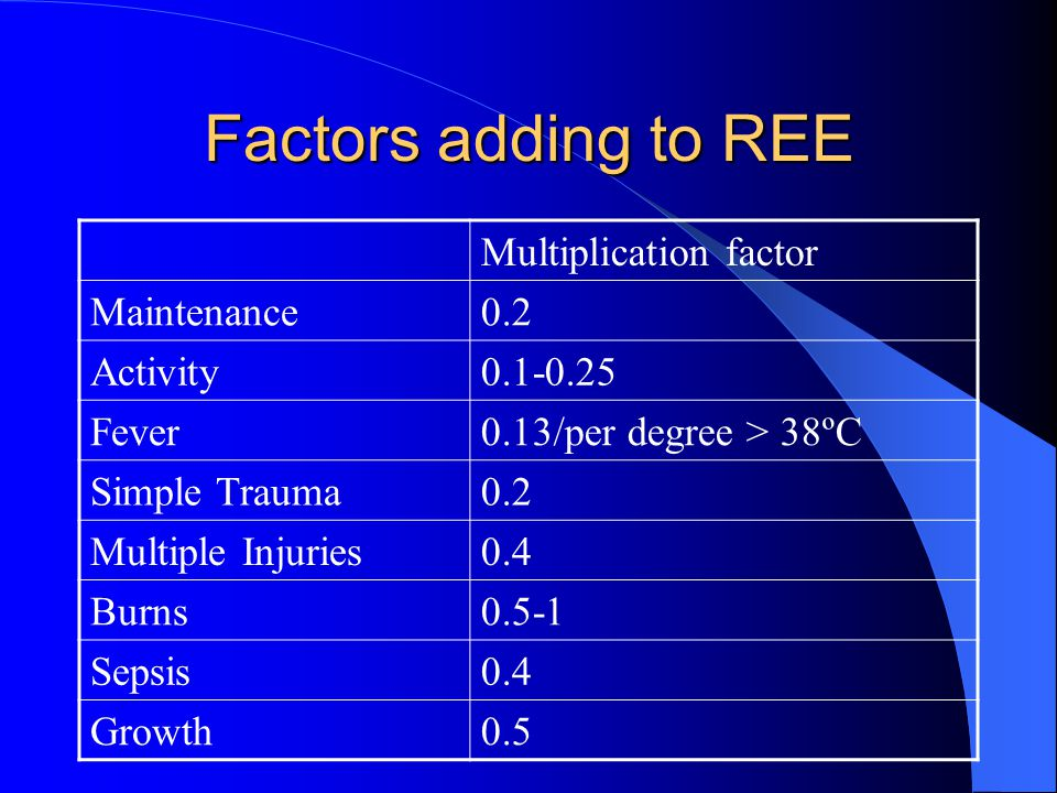 Factors adding to REE Multiplication factor Maintenance0.2 Activity0.1-0.25 Fever0.13/per degree > 38ºC Simple Trauma0.2 Multiple Injuries0.4 Burns0.5-1 Sepsis0.4 Growth0.5