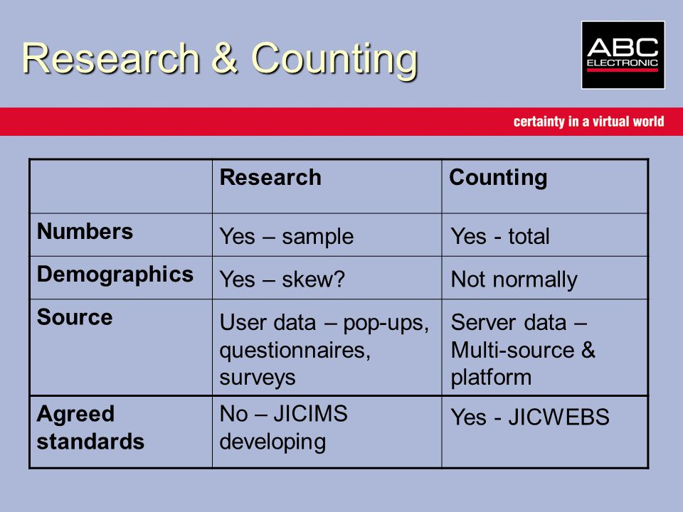 Research & Counting ResearchCounting Numbers Demographics Source Agreed standards Yes – sampleYes - total Yes – skew?Not normally User data – pop-ups, questionnaires, surveys Server data – Multi-source & platform No – JICIMS developing Yes - JICWEBS