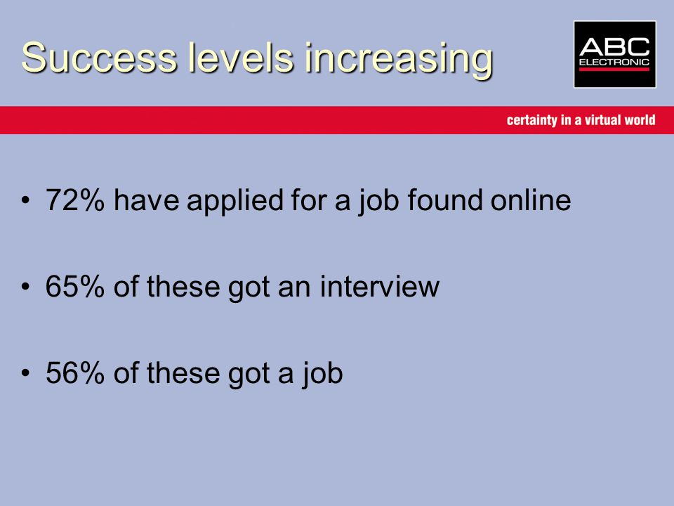 Success levels increasing 72% have applied for a job found online 65% of these got an interview 56% of these got a job