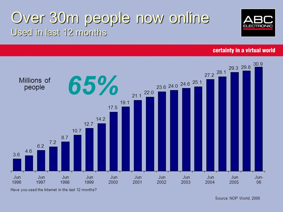 Over 30m people now online Used in last 12 months Source: NOP World, 2006 Millions of people 65% Have you used the Internet in the last 12 months.