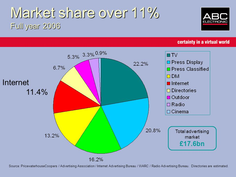 Market share over 11% Full year 2006 Internet 11.4% Total advertising market £17.6bn Source: PricewaterhouseCoopers / Advertising Association / Internet Advertising Bureau / WARC / Radio Advertising Bureau.