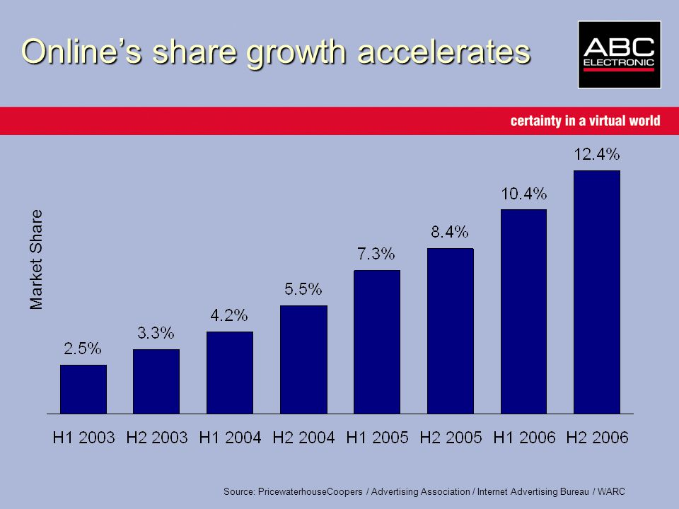 Market Share Online's share growth accelerates Source: PricewaterhouseCoopers / Advertising Association / Internet Advertising Bureau / WARC