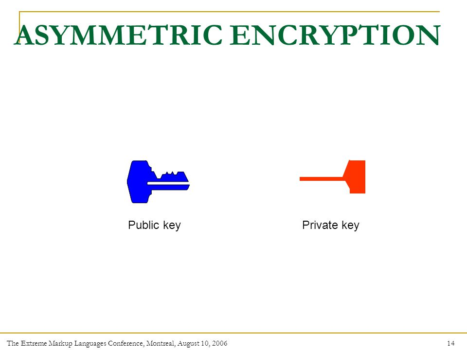 14 The Extreme Markup Languages Conference, Montreal, August 10, 2006 ASYMMETRIC ENCRYPTION Public keyPrivate key