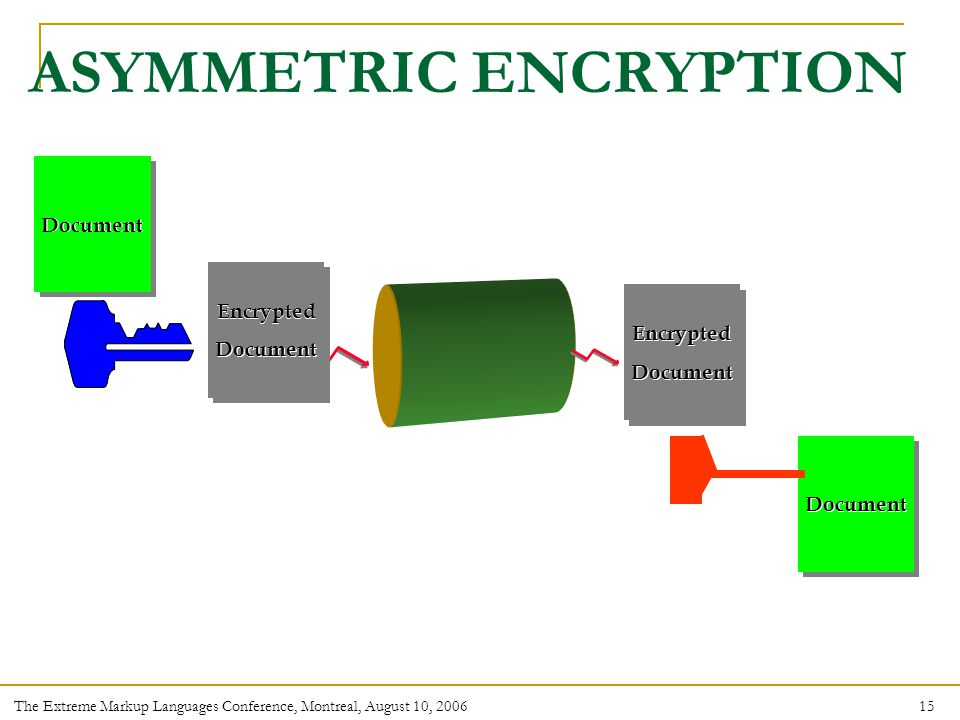 15 The Extreme Markup Languages Conference, Montreal, August 10, 2006 ASYMMETRIC ENCRYPTION Document Encrypted Document Encrypted Document Encrypted Document Encrypted Document Encrypted Document Encrypted Document Encrypted Document Encrypted Document