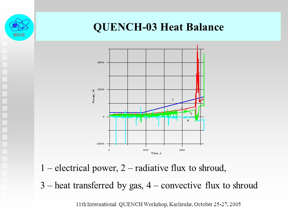 11th International QUENCH Workshop, Karlsruhe, October 25-27, 2005 QUENCH-03 Heat Balance 1 – electrical power, 2 – radiative flux to shroud, 3 – heat transferred by gas, 4 – convective flux to shroud
