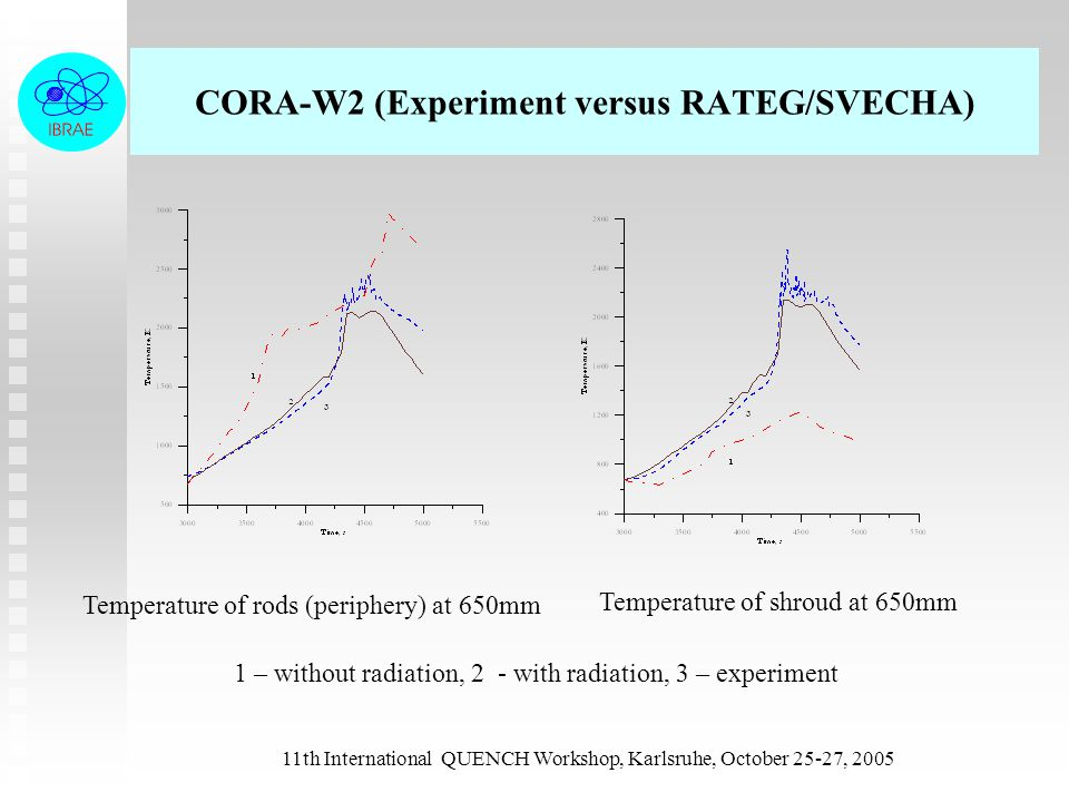 11th International QUENCH Workshop, Karlsruhe, October 25-27, 2005 CORA-W2 (Experiment versus RATEG/SVECHA) Temperature of rods (periphery) at 650mm Temperature of shroud at 650mm 1 – without radiation, 2 - with radiation, 3 – experiment