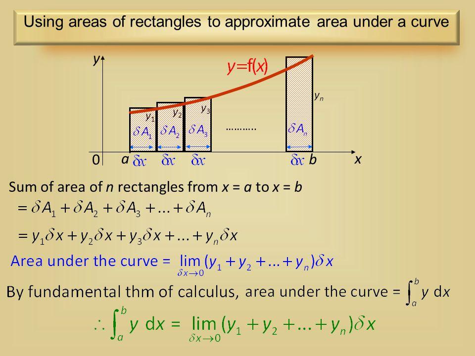 Sum of area of n rectangles from x = a to x = b 0 x y a b ……….. y1y1 y2y2 ynyn y3y3 Using areas of rectangles to approximate area under a curve