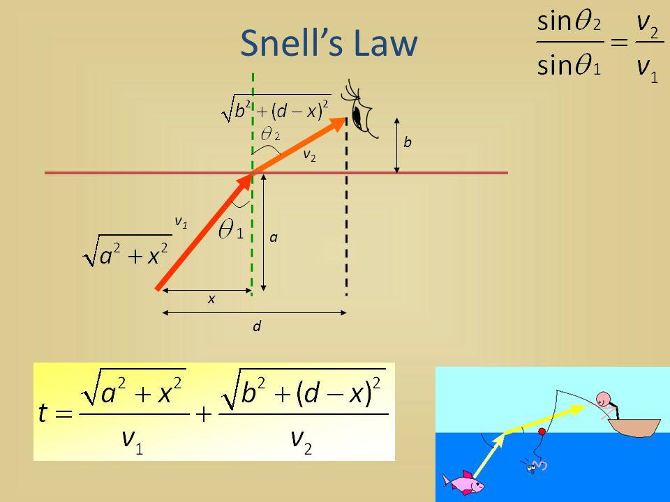 Snell's Law x d v1v1 v2v2 a b