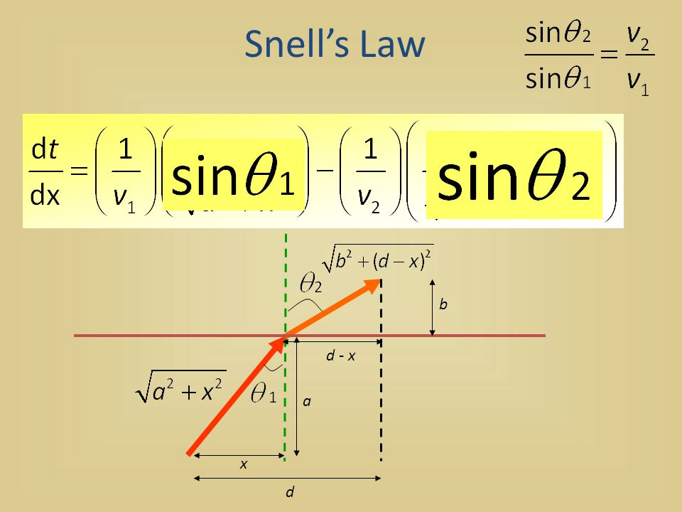 Snell's Law d x a b d - x