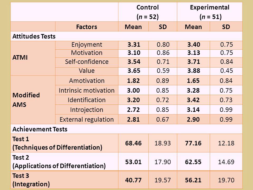 Control (n = 52) Experimental (n = 51) FactorsMeanSDMeanSD Attitudes Tests ATMI Enjoyment3.310.803.400.75 Motivation3.100.863.130.75 Self-confidence3.