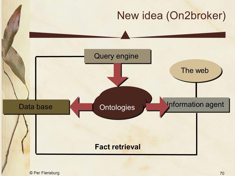 © Per Flensburg 70 New idea (On2broker) XML, RDF etc. The webOntologies Information agent Fact retrieval Data baseQuery engine