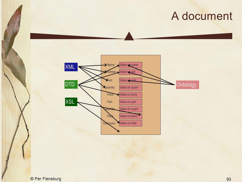 © Per Flensburg 93 A document XML DTD XSL Name:Value on name Part:Value on part Quantity:Value on quant Price:Value on price Part:Value on part Quanti