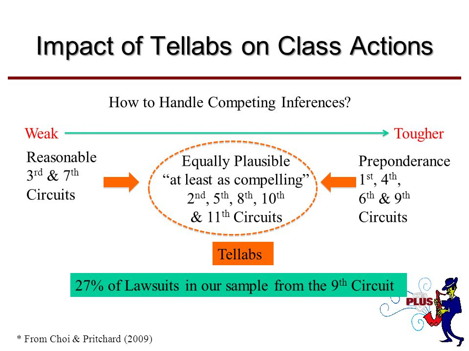 Impact of Tellabs on Class Actions Reasonable 3 rd & 7 th Circuits Equally Plausible at least as compelling 2 nd, 5 th, 8 th, 10 th & 11 th Circuits Preponderance 1 st, 4 th, 6 th & 9 th Circuits How to Handle Competing Inferences.