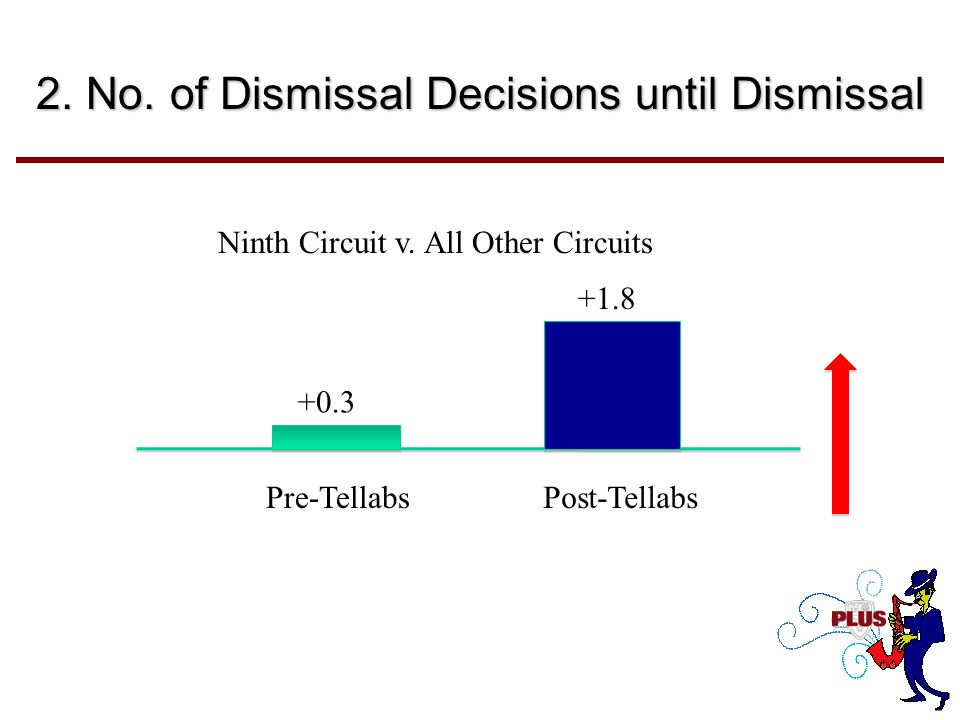2.No. of Dismissal Decisions until Dismissal +0.3 +1.8 Pre-TellabsPost-Tellabs Ninth Circuit v.