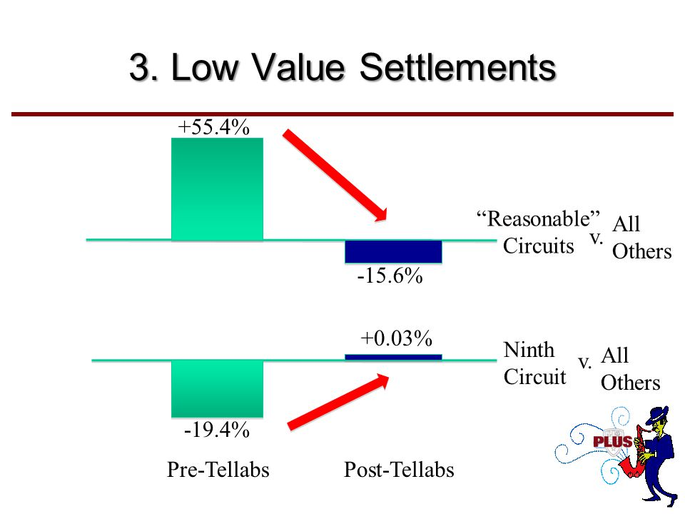 """3. Low Value Settlements -19.4% +0.03% Ninth Circuit Pre-TellabsPost-Tellabs +55.4% -15.6% """"Reasonable"""" Circuits All Others v. All Others v."""