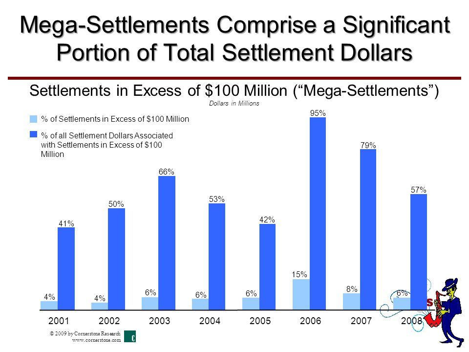Mega-Settlements Comprise a Significant Portion of Total Settlement Dollars Settlements in Excess of $100 Million ( Mega-Settlements ) Dollars in Millions 4% 6% 15% 8% 6% 50% 66% 53% 42% 95% 79% 57% 4% 41% 20012002200320042005200620072008 % of Settlements in Excess of $100 Million % of all Settlement Dollars Associated with Settlements in Excess of $100 Million © 2009 by Cornerstone Research www.cornerstone.com