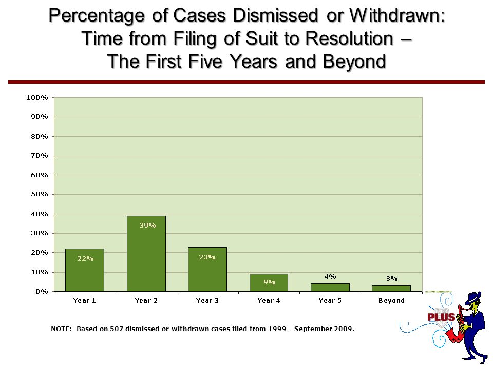 Percentage of Cases Dismissed or Withdrawn: Time from Filing of Suit to Resolution – The First Five Years and Beyond NOTE: Based on 507 dismissed or withdrawn cases filed from 1999 – September 2009.