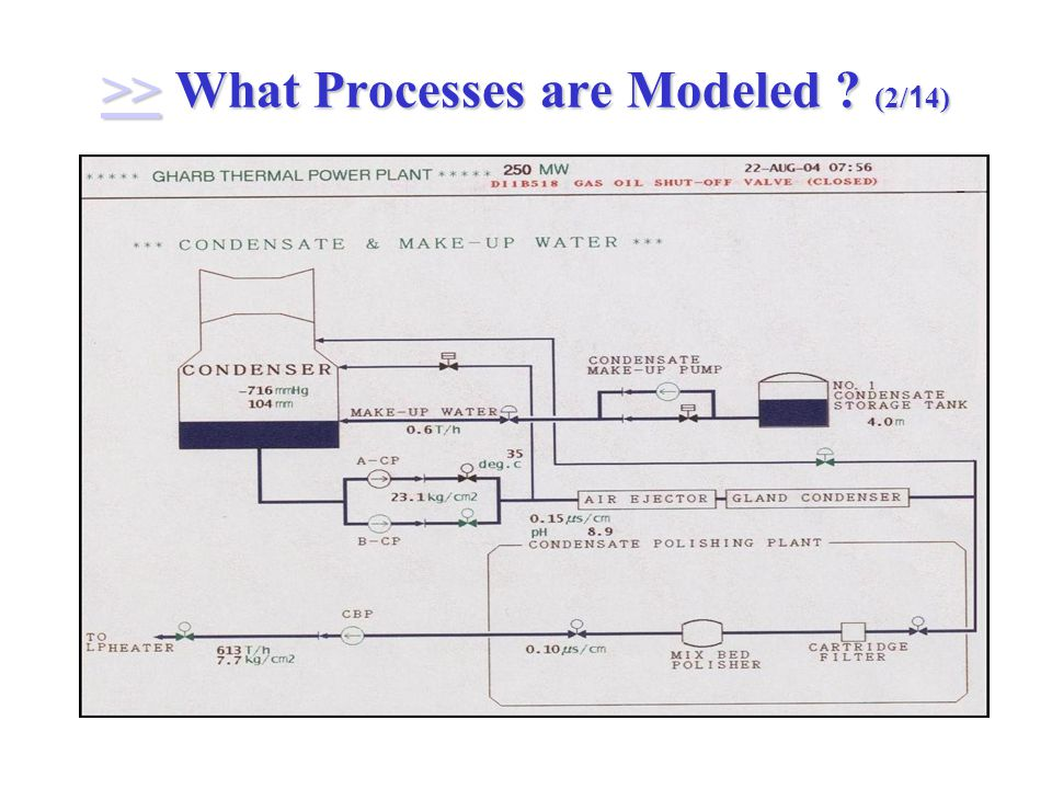 >> What Processes are Modeled (2/14) >>