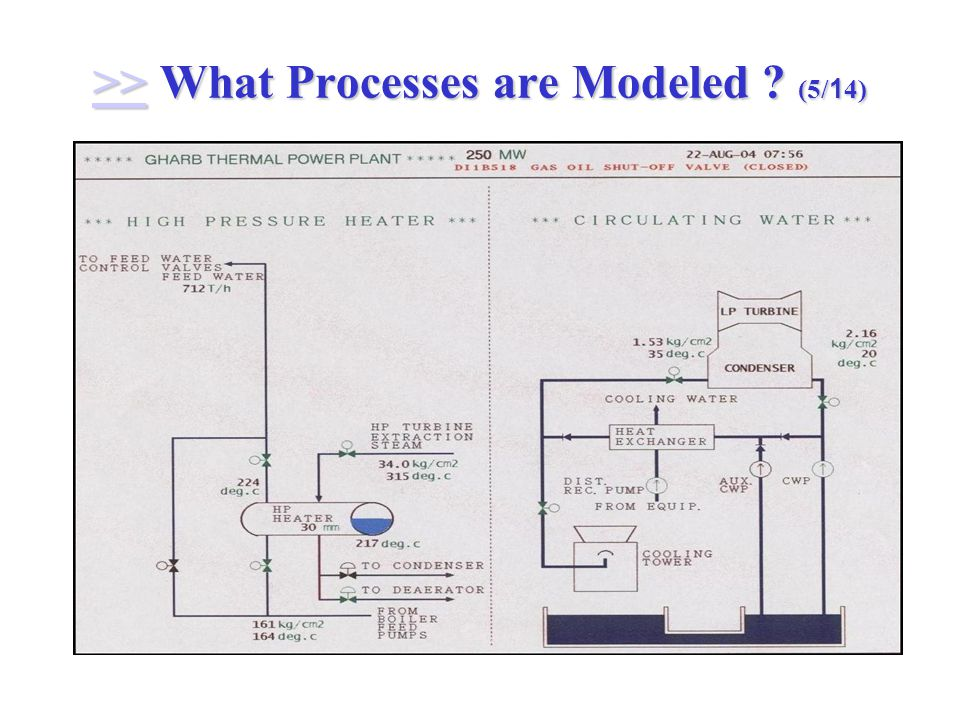 >> What Processes are Modeled (5/14) >>