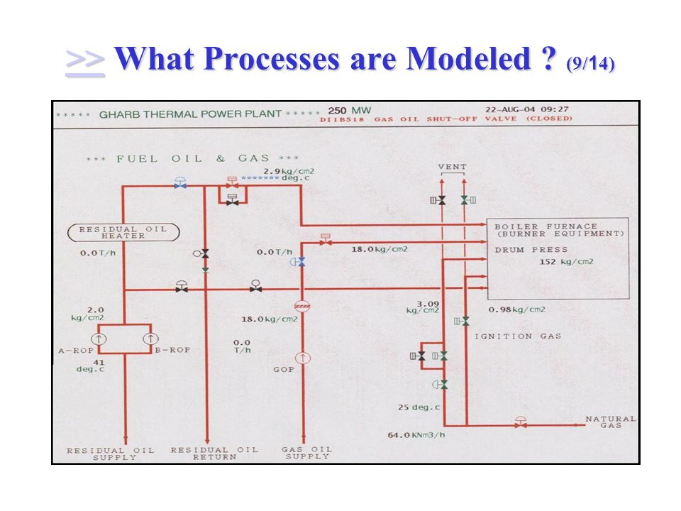 >> What Processes are Modeled (9/14) >>