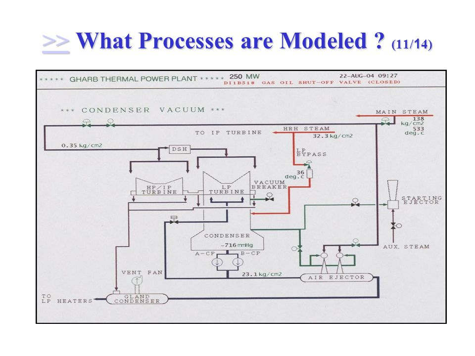 >> What Processes are Modeled (11/14) >>