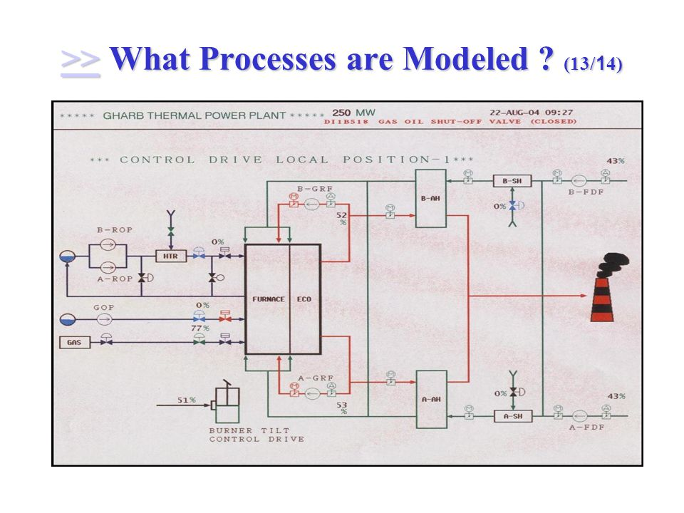>> What Processes are Modeled (13/14) >>