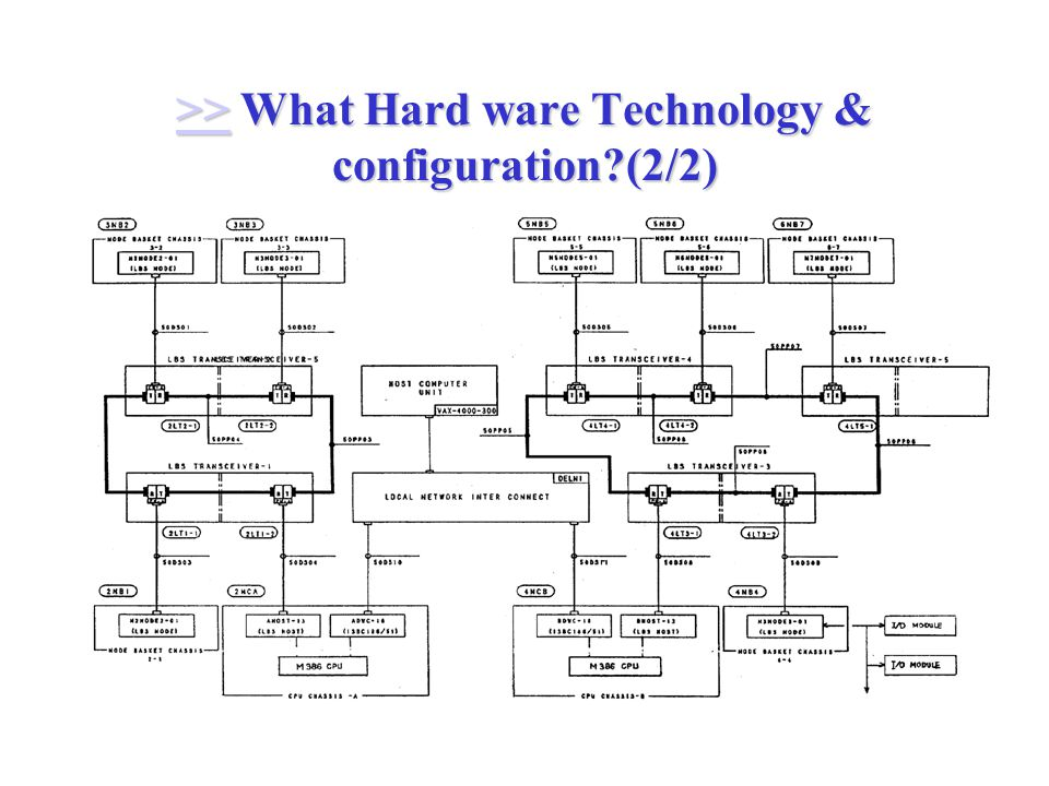 >> What Hard ware Technology & configuration (2/2) >>
