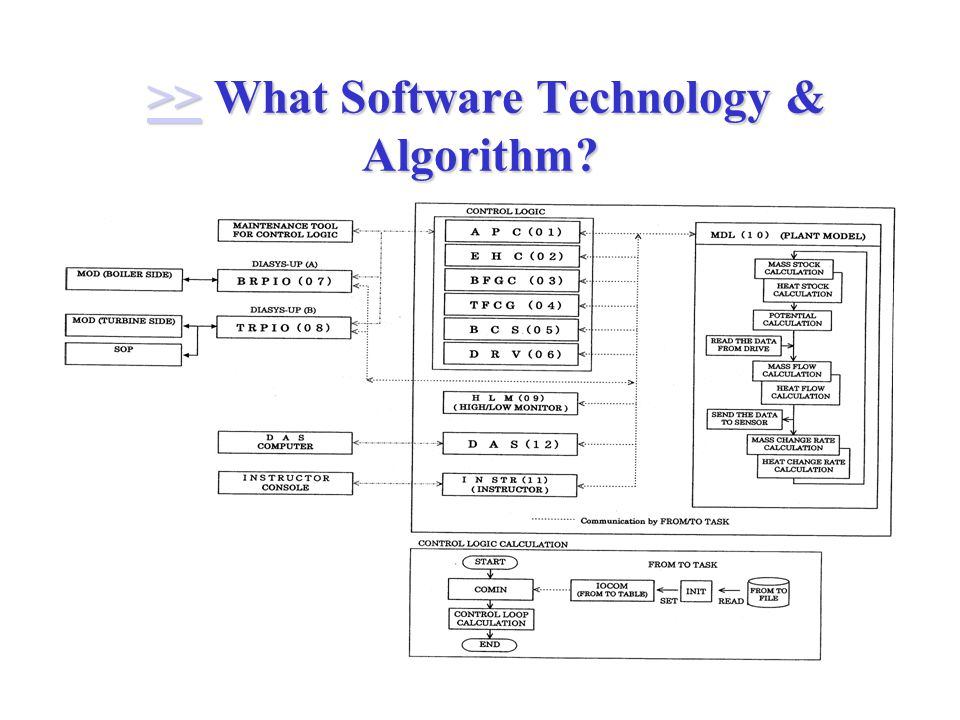 >> What Software Technology & Algorithm >> What Software Technology & Algorithm >>