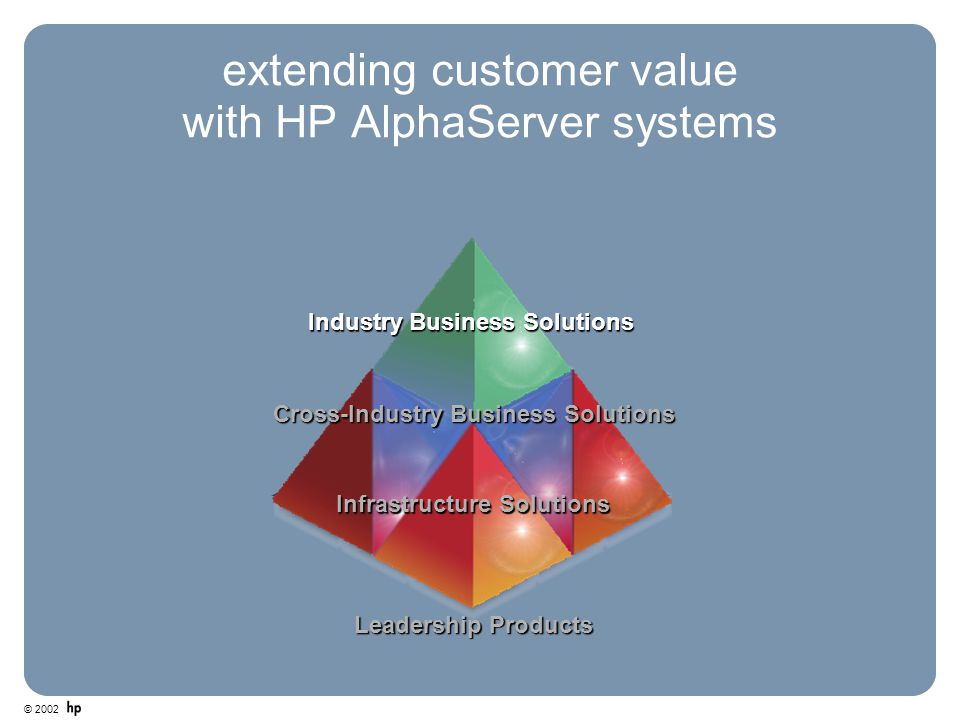 © 2002 extending customer value with HP AlphaServer systems Infrastructure Solutions Leadership Products Cross-Industry Business Solutions Industry Bu