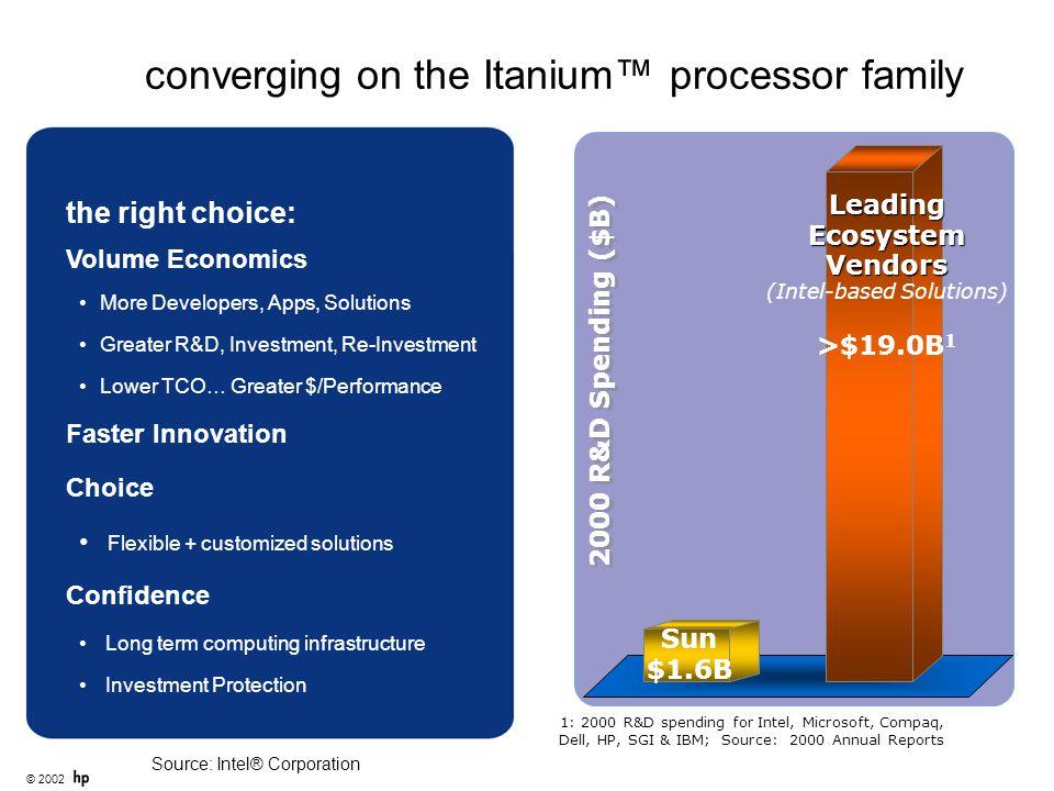 © 2002 converging on the Itanium™ processor family 2000 R&D Spending ($B) LeadingEcosystemVendors (Intel-based Solutions) >$19.0B 1 1: 2000 R&D spendi