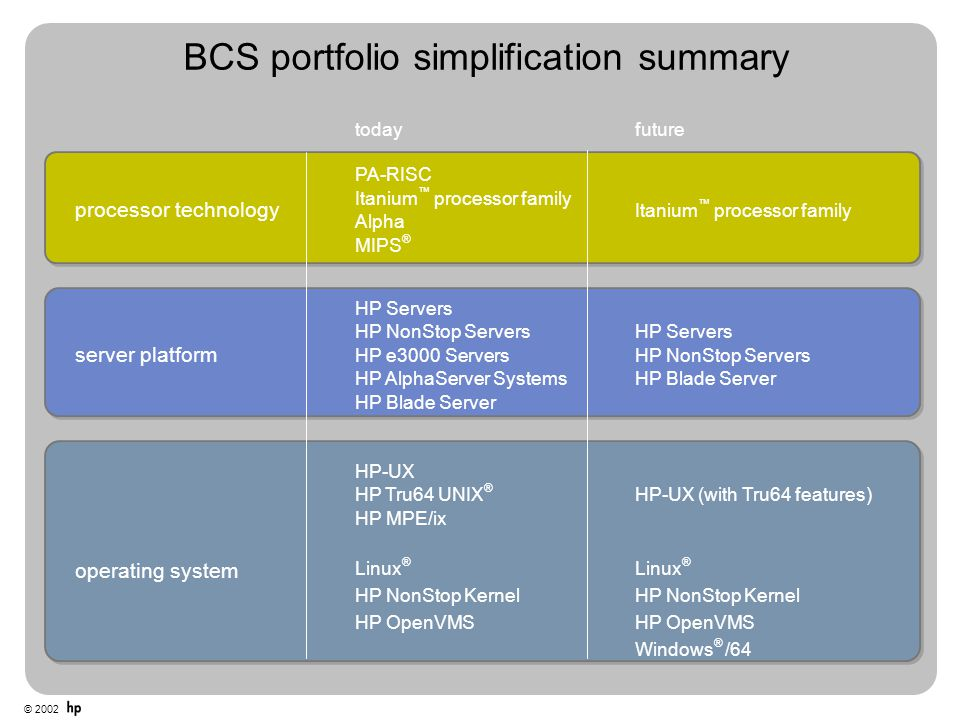 © 2002 BCS portfolio simplification summary todayfuture processor technology PA-RISC Itanium ™ processor family Alpha MIPS ® Itanium ™ processor famil