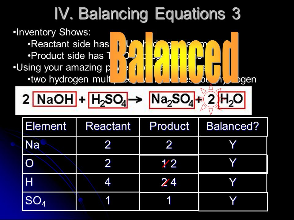 IV. Balancing Equations 3 Inventory Shows: Reactant side has FOUR hydrogen atoms Product side has TWO hydrogen atoms Using your amazing powers of math