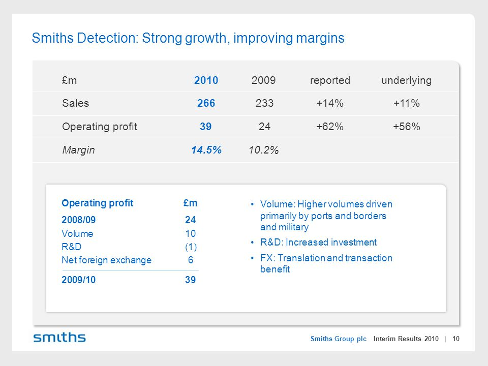 Smiths Group plc Interim Results 2010 | 10 Smiths Detection: Strong growth, improving margins £m20102009reportedunderlying Sales266 233 +14%+11% Operating profit39 24+62%+56% Margin14.5%10.2% Volume: Higher volumes driven primarily by ports and borders and military R&D: Increased investment FX: Translation and transaction benefit Operating profit£m 2008/0924 Volume10 R&D(1) Net foreign exchange6 2009/1039