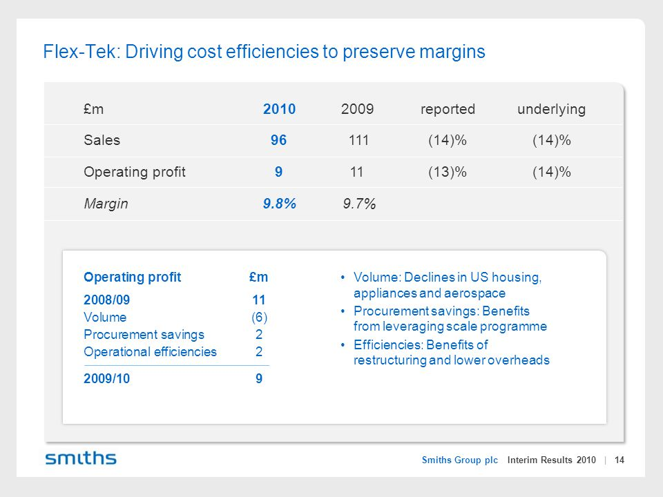 Smiths Group plc Interim Results 2010 | 14 £m20102009reportedunderlying Sales96 111(14)%(14)% Operating profit911(13)%(14)% Margin9.8% 9.7% Flex-Tek: Driving cost efficiencies to preserve margins Volume: Declines in US housing, appliances and aerospace Procurement savings: Benefits from leveraging scale programme Efficiencies: Benefits of restructuring and lower overheads Operating profit£m 2008/0911 Volume(6) Procurement savings2 Operational efficiencies2 2009/109